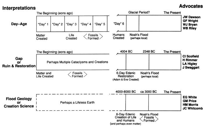 Creationism Chart
