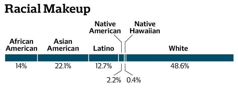Harvard Race Statistics